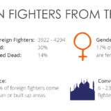 Foreign Fighters from the EU